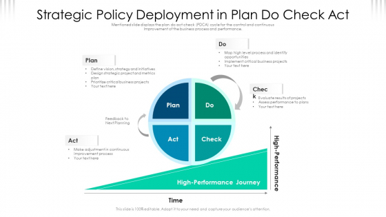 Strategic Policy Deployment In Plan Do Check Act Ppt PowerPoint Presentation File Visuals PDF