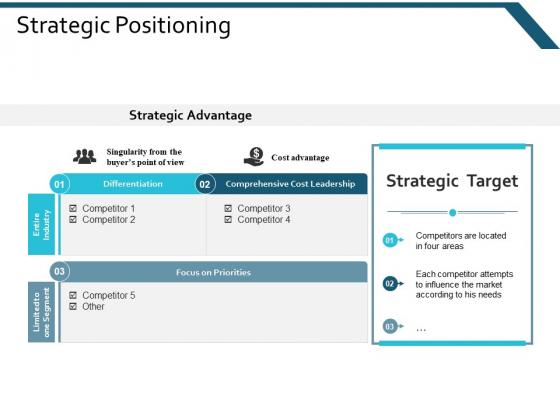 Strategic Positioning Ppt Powerpoint Presentation Gallery Design Inspiration