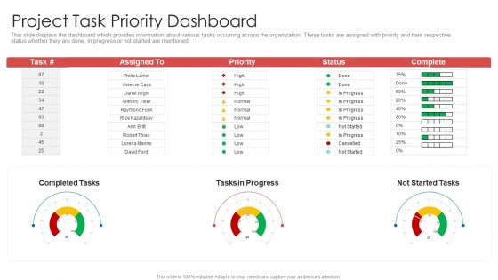 Strategic Prioritization Of Company Projects Project Task Priority Dashboard Portrait PDF