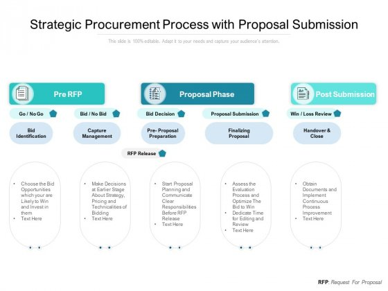 Strategic Procurement Process With Proposal Submission Ppt PowerPoint Presentation Graphics