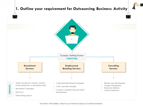 Strategic Sourcing For Better Procurement Value 1 Outline Your Requirement For Outsourcing Business Activity Summary PDF