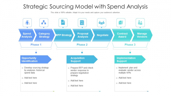 Strategic Sourcing Model With Spend Analysis Ppt File Demonstration PDF