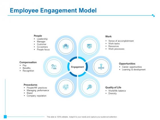 Strategic Talent Management Employee Engagement Model Ppt PowerPoint Presentation Summary Graphics PDF