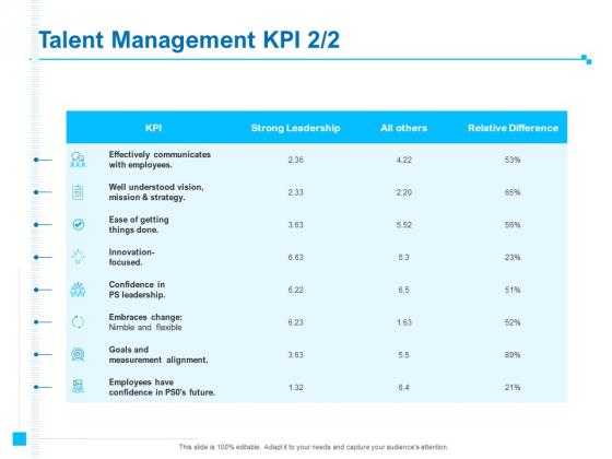 Strategic Talent Management Talent Management KPI Employees Ppt PowerPoint Presentation Ideas Portrait PDF