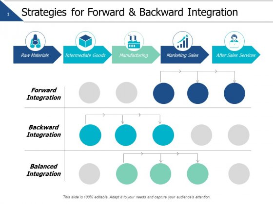 Strategies For Forward And Backward Integration Ppt PowerPoint Presentation Styles Slides