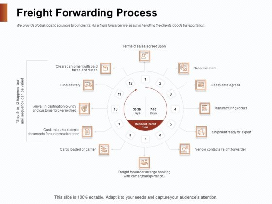 Strategies_For_Organizing_Events_Freight_Forwarding_Process_Ppt_Inspiration_Graphics_PDF_Slide_1