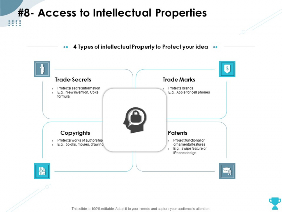 Strategies Take Your Retail Business Ahead Competition 8 Access To Intellectual Properties Rules PDF