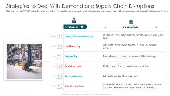 Strategies To Deal With Demand And Supply Chain Disruptions Ppt Inspiration Example PDF