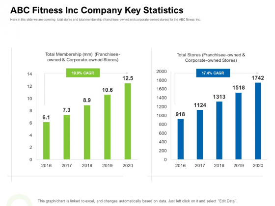 Strategies To Enter Physical Fitness Club Business ABC Fitness Inc Company Key Statistics Ideas PDF