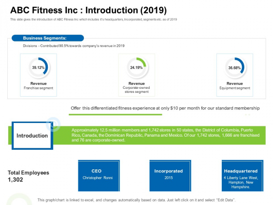 Strategies To Enter Physical Fitness Club Business ABC Fitness Inc Introduction 2019 Summary PDF
