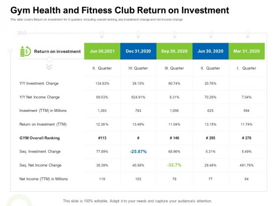 Strategies To Enter Physical Fitness Club Business Gym Health And Fitness Club Return On Investment Infographics PDF