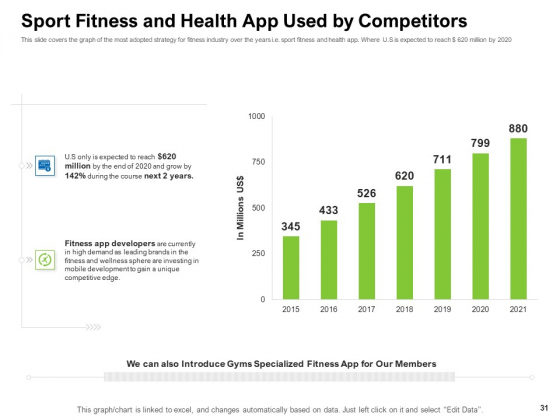 Strategies_To_Enter_Physical_Fitness_Club_Business_Ppt_PowerPoint_Presentation_Complete_Deck_With_Slides_Slide_31