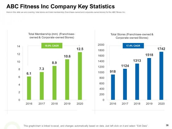 Strategies_To_Enter_Physical_Fitness_Club_Business_Ppt_PowerPoint_Presentation_Complete_Deck_With_Slides_Slide_36