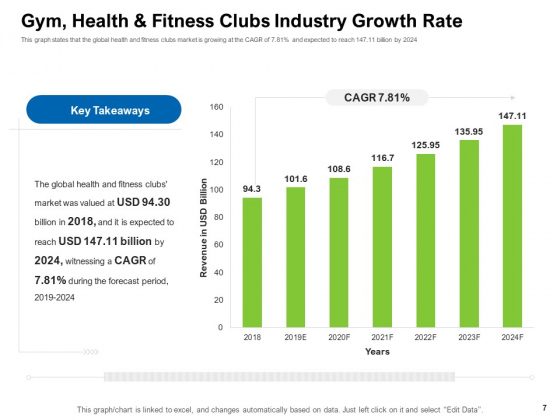 Strategies_To_Enter_Physical_Fitness_Club_Business_Ppt_PowerPoint_Presentation_Complete_Deck_With_Slides_Slide_7