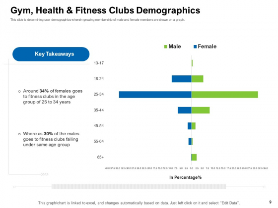Strategies_To_Enter_Physical_Fitness_Club_Business_Ppt_PowerPoint_Presentation_Complete_Deck_With_Slides_Slide_9