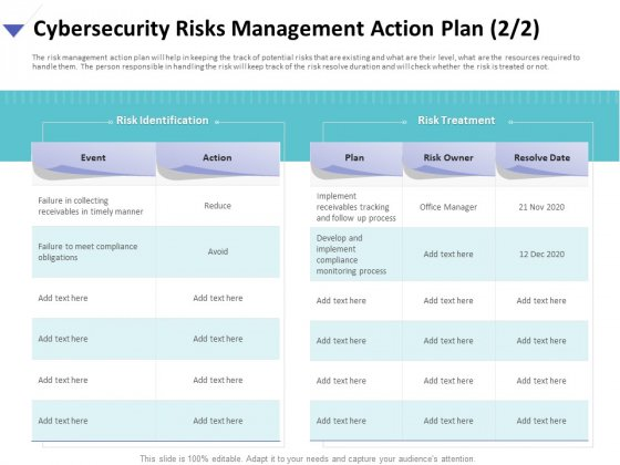 Strategies To Mitigate Cyber Security Risks Cybersecurity Risks Management Action Plan Treatment Brochure PDF