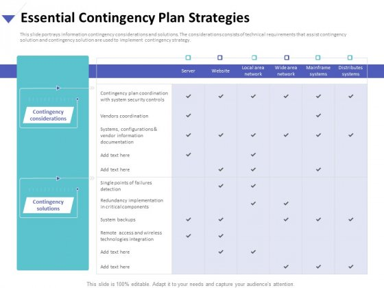 Strategies To Mitigate Cyber Security Risks Essential Contingency Plan Strategies Ppt Pictures Themes PDF