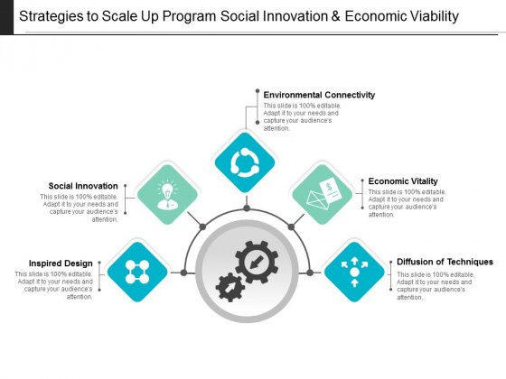 Strategies To Scale Up Program Social Innovation And Economic Viability Ppt PowerPoint Presentation Portfolio Pictures