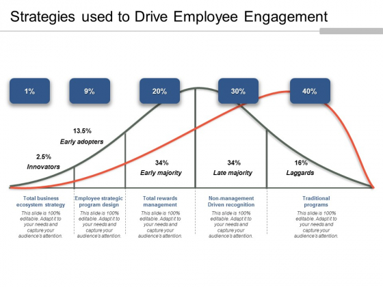 Strategies Used To Drive Employee Engagement Ppt PowerPoint Presentation Outline Inspiration