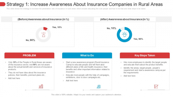Strategy 1 Increase Awareness About Insurance Companies In Rural Areas Inspiration PDF
