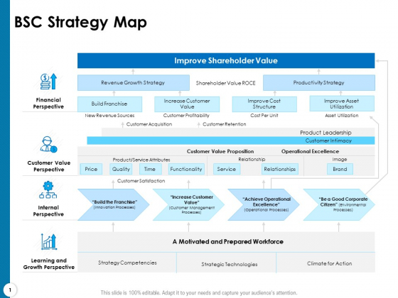 Strategy Execution Balanced Scorecard BSC Strategy Map Ppt Summary Background Designs PDF