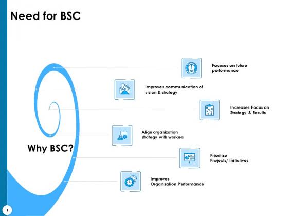 Strategy Execution Balanced Scorecard Need For BSC Ppt Portfolio Icon PDF