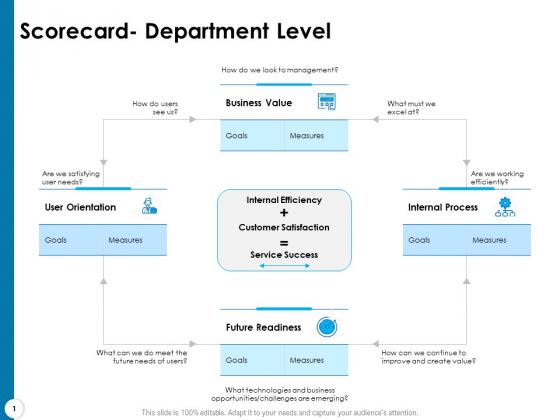 Strategy Execution Balanced Scorecard Scorecard Department Level Download PDF