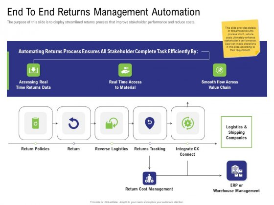 Strategy For Managing Ecommerce Returns End To End Returns Management Automation Inspiration PDF