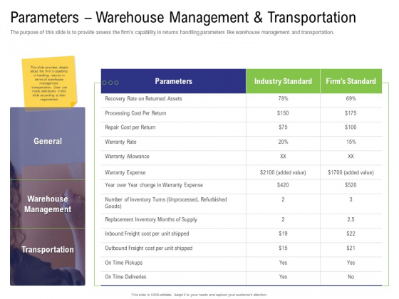 Strategy For Managing Ecommerce Returns Parameters Warehouse Management And Transportation Formats PDF