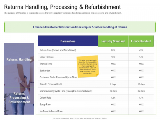 Strategy For Managing Ecommerce Returns Returns Handling Processing And Refurbishment Demonstration PDF