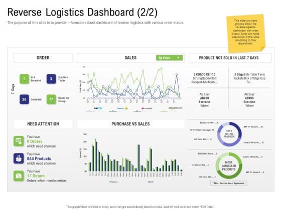 Strategy For Managing Ecommerce Returns Reverse Logistics Dashboard Sales Microsoft PDF