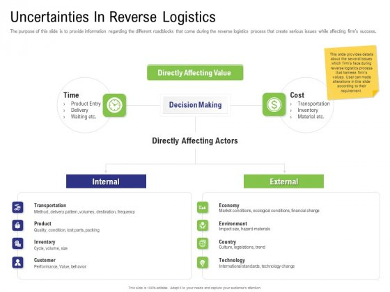Strategy For Managing Ecommerce Returns Uncertainties In Reverse Logistics Introduction PDF