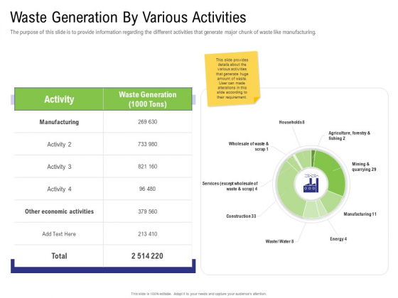 Strategy For Managing Ecommerce Returns Waste Generation By Various Activities Ideas PDF