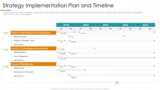 Strategy Implementation Plan And Timeline Ppt Pictures Design Templates PDF