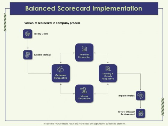 Strategy Map Balanced Scorecard Implementation Ppt Professional Deck PDF