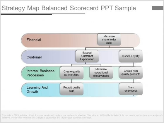 Strategy Map Balanced Scorecard Ppt Sample