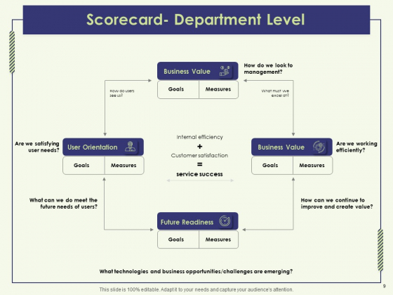 Strategy_Map_Template_Ppt_PowerPoint_Presentation_Complete_Deck_With_Slides_Slide_9