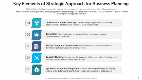 Strategy_Plan_Process_Automation_Ppt_PowerPoint_Presentation_Complete_Deck_With_Slides_Slide_6