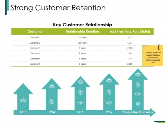 Strong Customer Retention Ppt PowerPoint Presentation Layouts File Formats