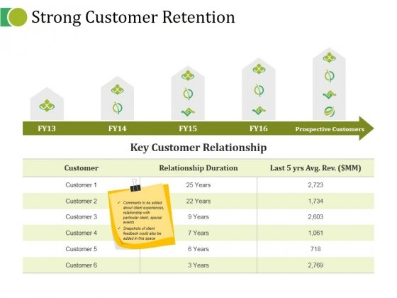 Strong Customer Retention Ppt PowerPoint Presentation Professional Example Topics