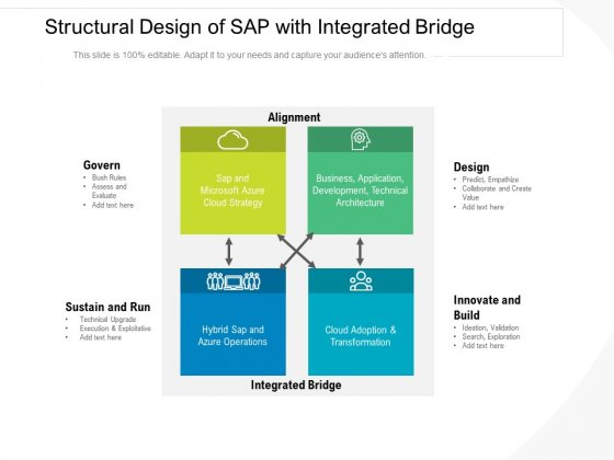 Structural Design Of SAP With Integrated Bridge Ppt PowerPoint Presentation Icon Pictures PDF