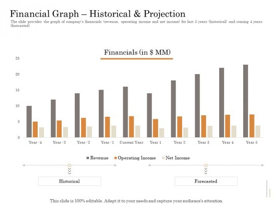 Subordinated Loan Funding Financial Graph Historical And Projection Ppt Model File Formats PDF