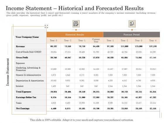 Subordinated Loan Funding Income Statement Historical And Forecasted Results Ppt Outline Graphics Download PDF