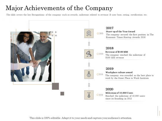 Subordinated Loan Funding Major Achievements Of The Company Ppt Gallery Infographics PDF