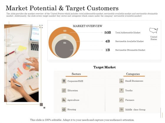 Subordinated Loan Funding Market Potential And Target Customers Ppt Model Example Topics PDF