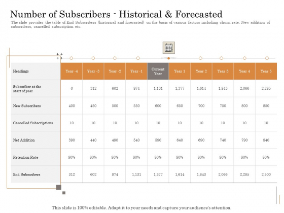 Subordinated Loan Funding Number Of Subscribershistorical And Forecasted Ppt Gallery Display PDF