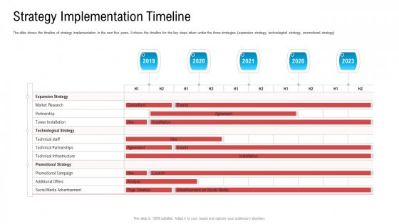 Substandard Network Infrastructure A Telecommunication Firm Case Competition Strategy Implementation Timeline Formats PDF