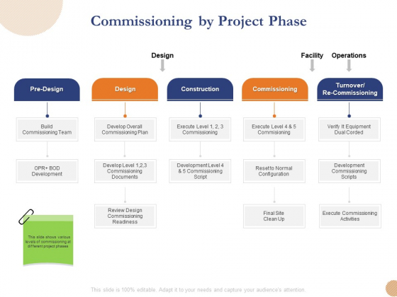 Substructure Segment Analysis Commissioning By Project Phase Ppt Pictures Example Topics PDF