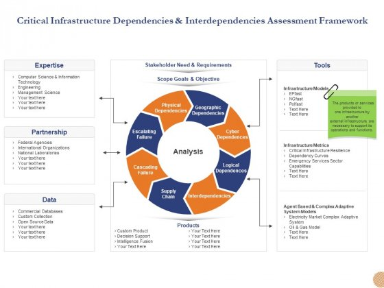Substructure Segment Analysis Critical Infrastructure Dependencies And Interdependencies Assessment Framework Demonstration PDF