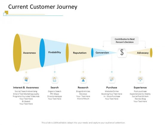 Successful Mobile Strategies For Business Current Customer Journey Download PDF